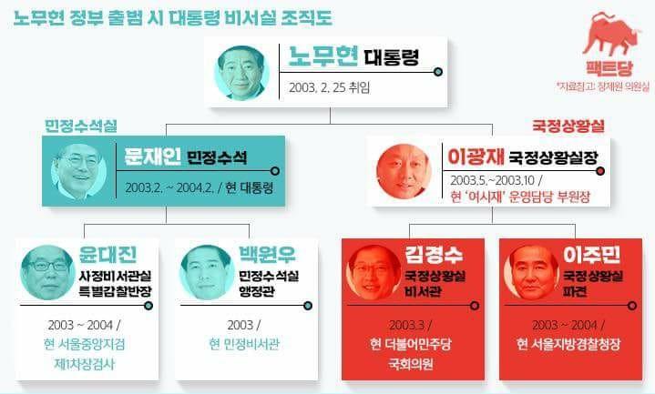 문재인과 김경수